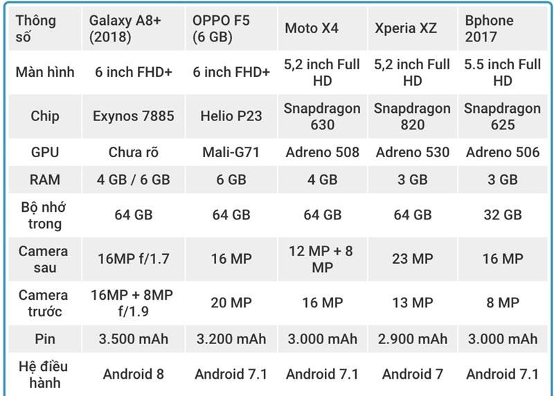 samsung-galaxy-a8-plus-2018-do-cau-hinh-cung-cac-smartphone-khac-2