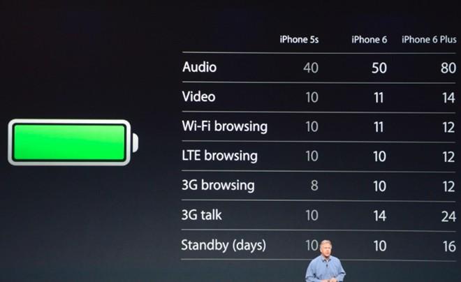 iphone-6-plus-128gb-danh-gia-pin
