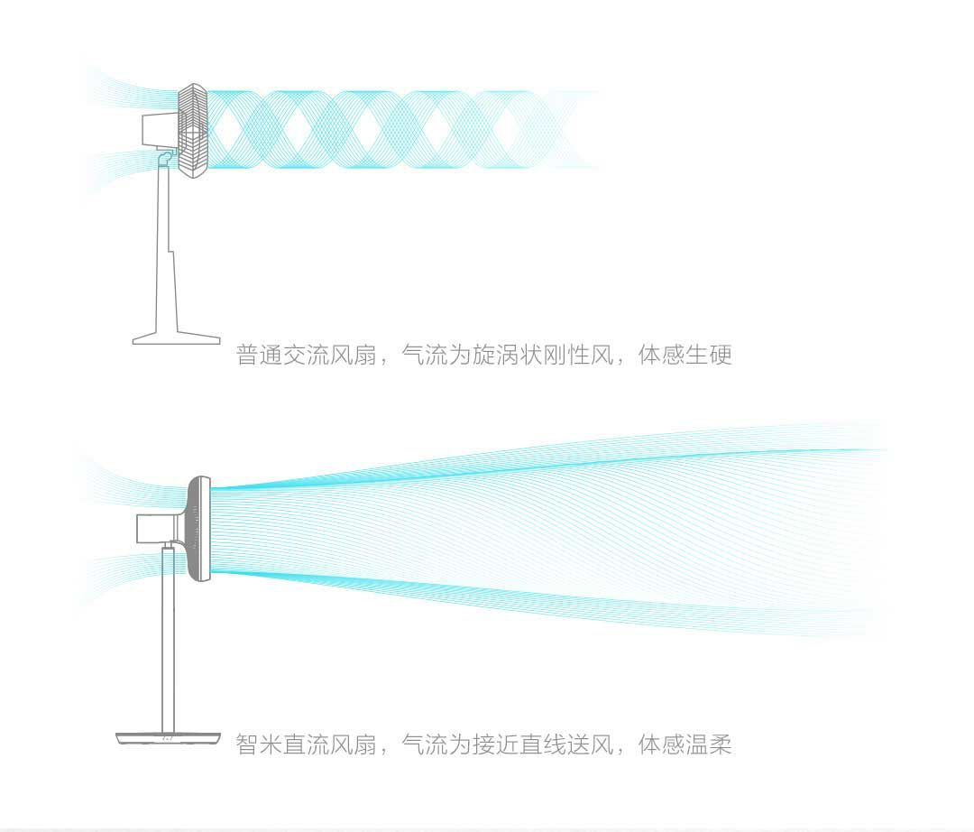 hinh-anh-xiaomi-mi-smart-fan-quat-may-thong-minh-mi-smart-fan-2