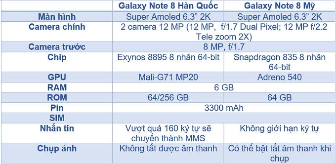 Samsung Galaxy Note 8 Mỹ và Hàn 2