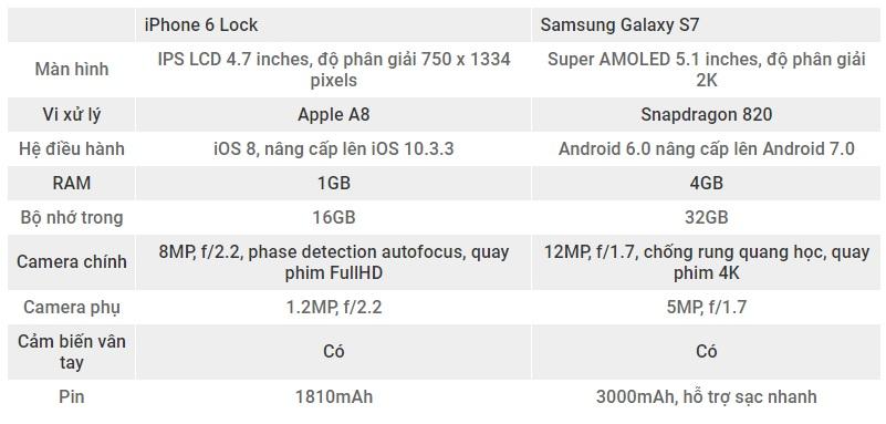 cau-hinh-iphone-6-va-samsung-galaxy-s7-duchuymobile