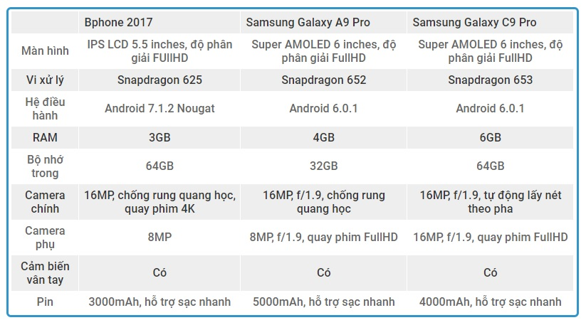 so-sanh-cau-hinh-samsung-galaxy-c9-pro-a9-pro-bphone-2017-duchuymobile