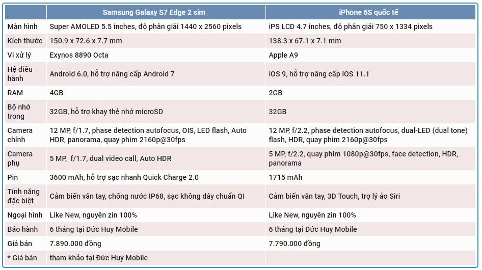 so-sanh-samsung-galaxy-s7-edge-2-sim-va-iphone-6s-quoc-te-duchuymobile