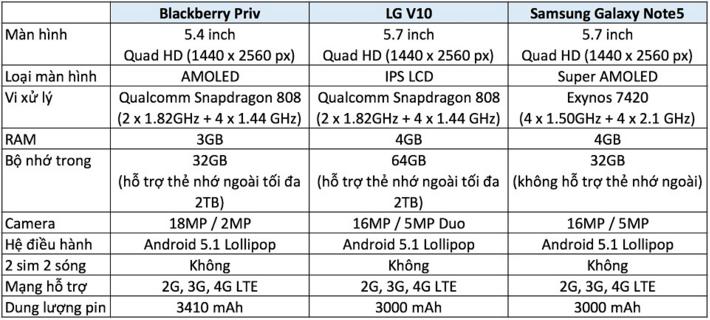 so sánh cấu hình BlackBerry Priv
