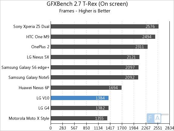 LG V10 hiệu năng 2