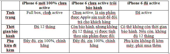 iPhone 6 mới chưa kích hoạt giá 12.290.000 đồng