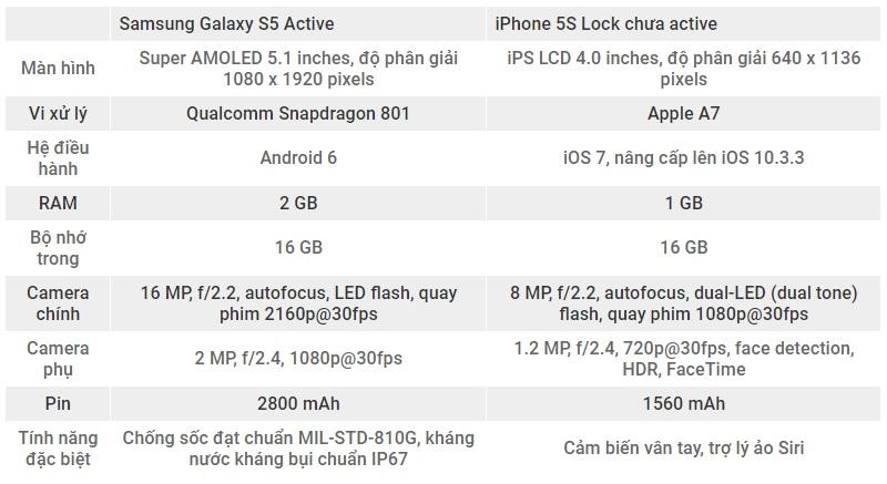 so-sanh-cau-hinh-iphone-5s-va-samsung-galaxy-s5-active-duchuymobile