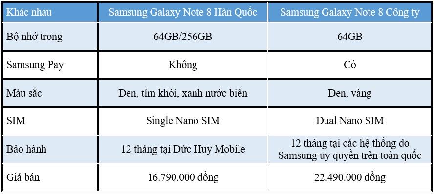 So sánh sự khác nhau giữa Samsung Galaxy Note 8 xách tay và chính hãng - 206178