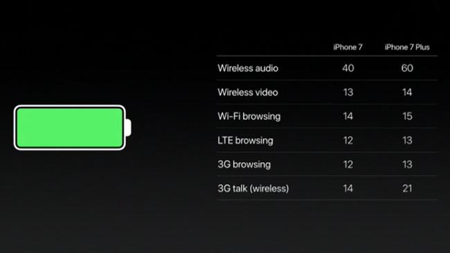 iPhone 7 và iPhone 7 Plus bộ nhớ