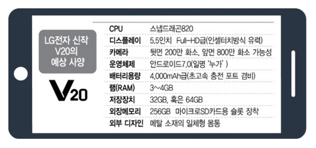 LG V20 RAM 4GB cấu hình