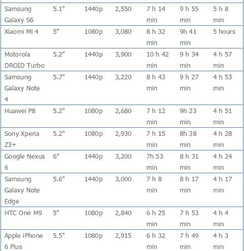smartphone cao cấp tiết kiệm pin nhất 3