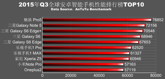 10-smartphone-cau-hinh-cao-nhat-2015-1