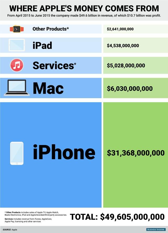 """Apple bắt đầu gặp rắc rối """"Con gà đẻ trứng vàng"""""""