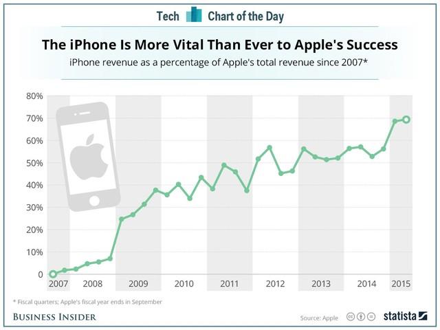 Apple bắt đầu gặp rắc rối