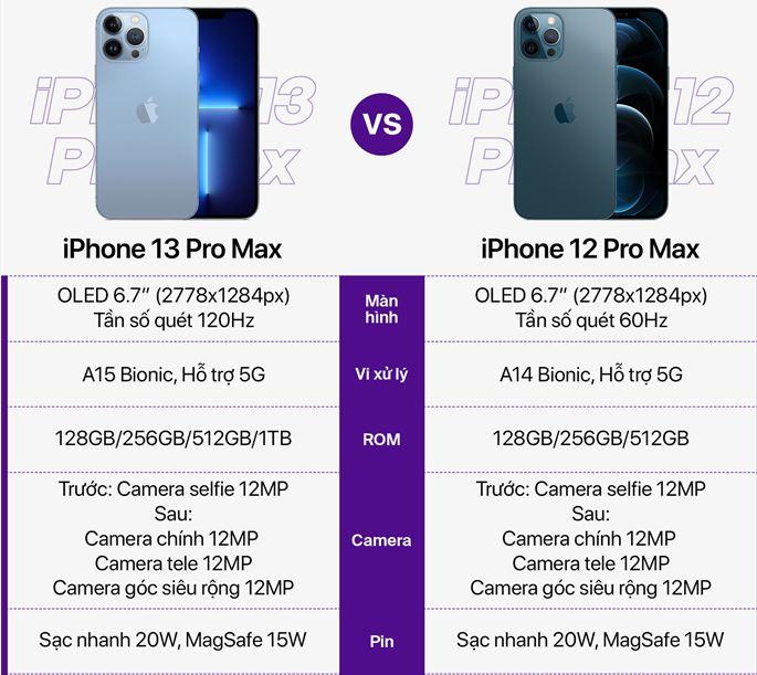 thông số iPhone 13 Pro Max vs iPhone 12 Pro Max