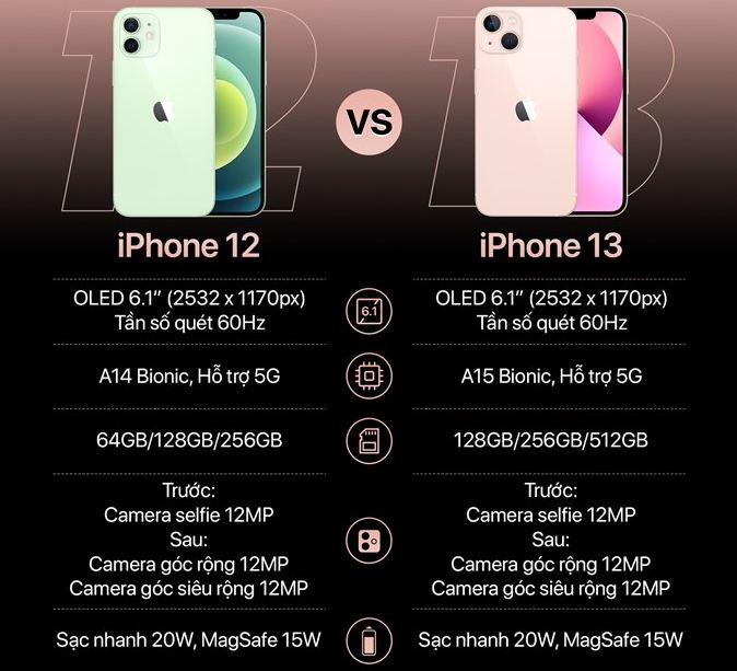 cấu hình iPhone 13 vs iPhone 12