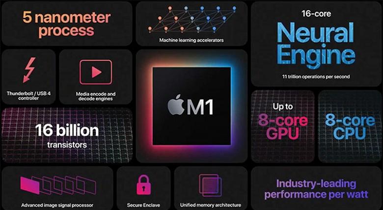 cấu hình MacBook Pro M1