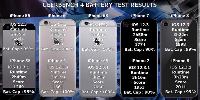 ios 12.3.1 cải thiện thời lượng pin trên iphone cũ