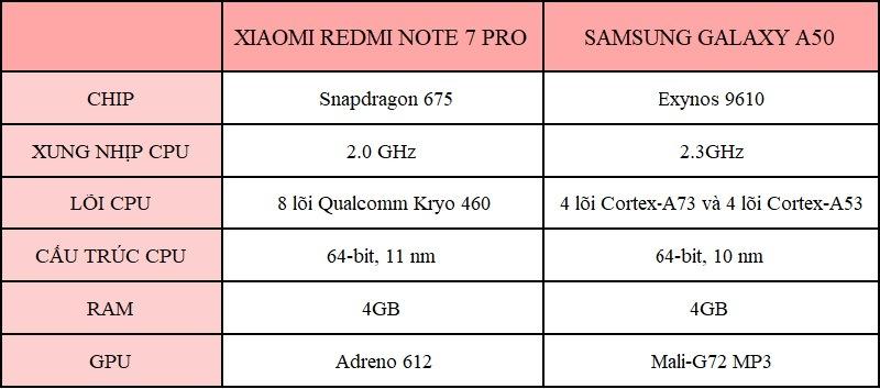so sánh xiaomi redmi note 7 pro và samsung galaxy a50 cấu hình