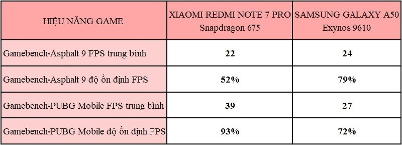 so sánh xiaomi redmi note 7 pro và samsung galaxy a50 game