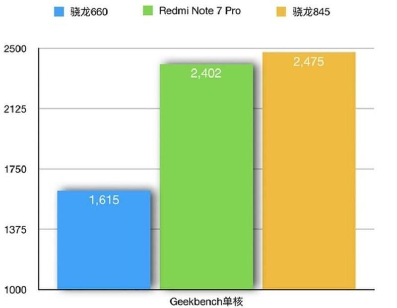 điểm hiệu năng note 7 pro trên geekbench