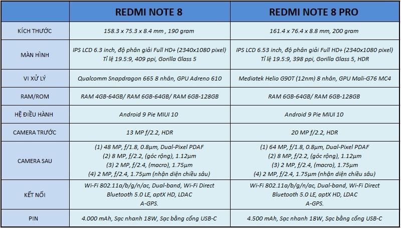 so sánh redmi note 8 và note 8 pro